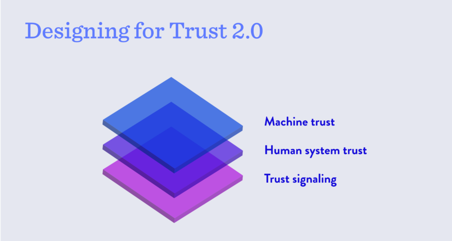 Diagram showing different levels of trust