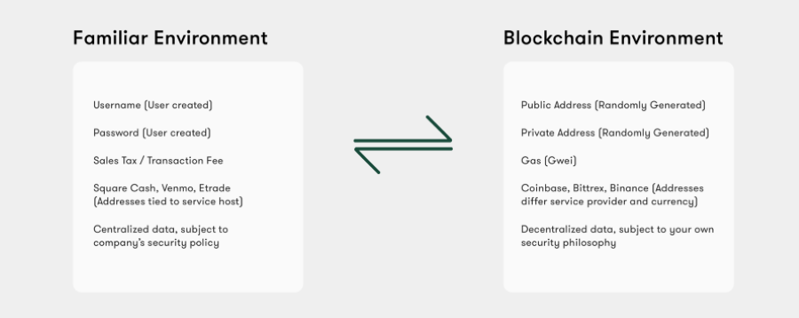 Diagram showing Blockchain terminology compared to language users are familiar with
