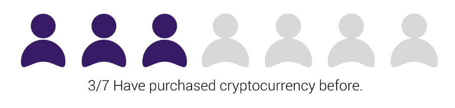 Survey results which show that 3 out of 7 individuals have tested cryptocurrency before
