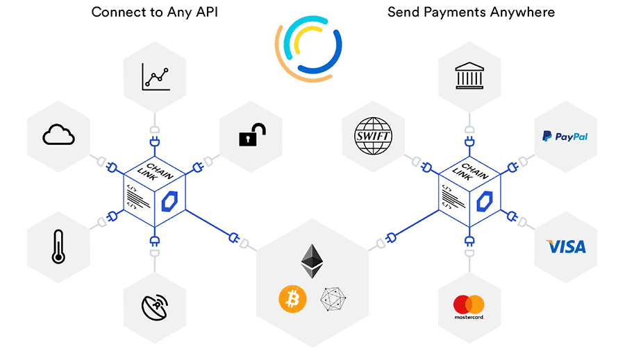 Chainlink PayPal